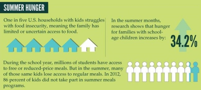 stop-child-summer-hunger-act-infographic cropped